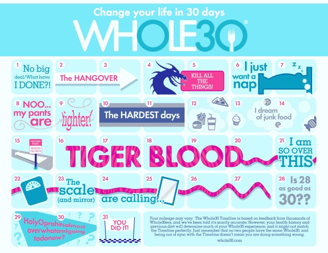whole 30 | tiger blood | Moving Mountains Wellness